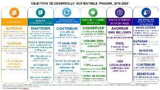 Objetivos y desempeños 2020